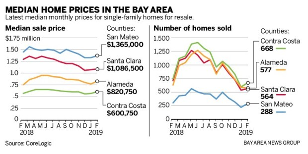 Housing prices drop in tech-heavy counties