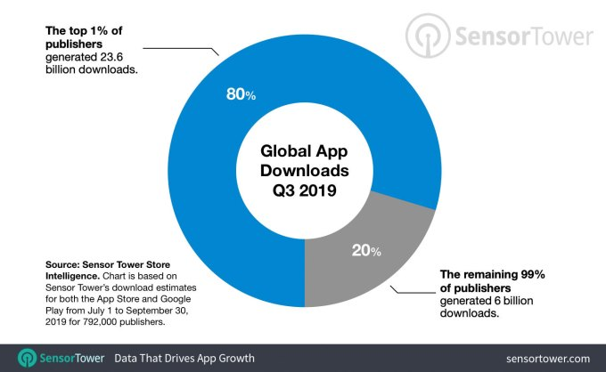The top 1% of app store publishers drive 80% of new downloads